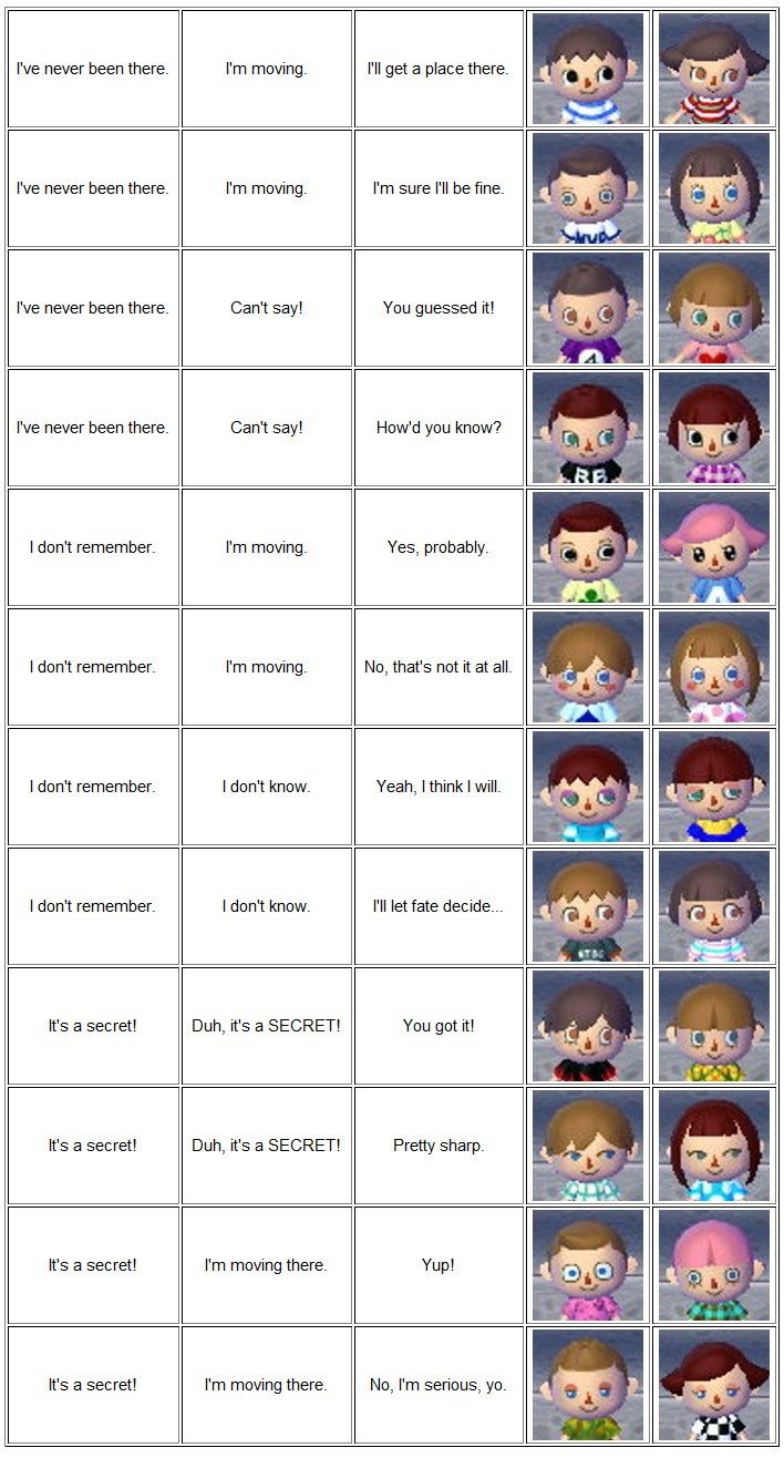 The Best English Face Guide For Animal Crossing New Leaf Animal Crossing Pictures