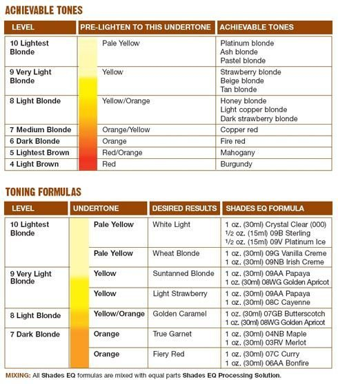 The Best Shades Eq Color Mix Chart Cool Hair Pinterest Pictures