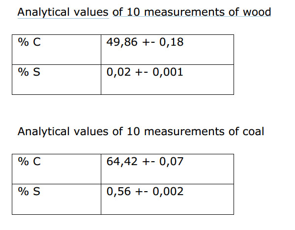 Analytical values of 10 measurements of wood and coal