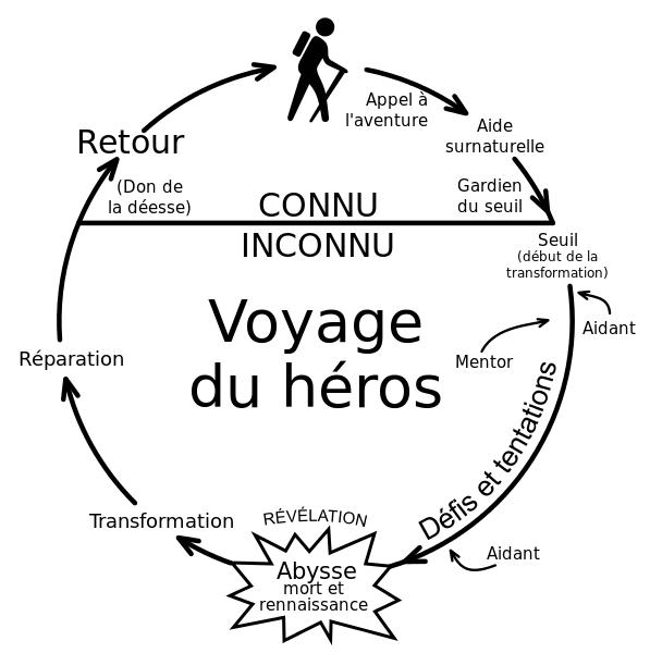 Le vpyage du héros - CC Wikipedia