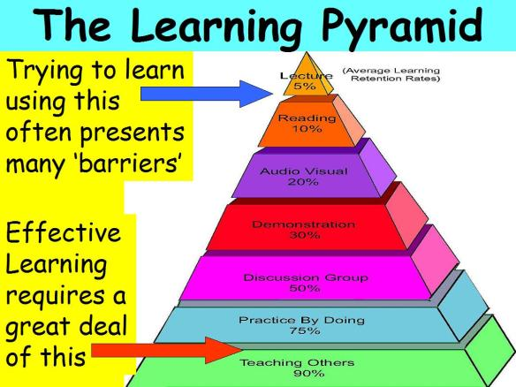 The Learning Pyramid - How much information we retain after being expose to new information