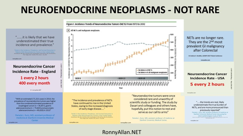 NEUROENDOCRINE NEOPLASMS - NOT RARE