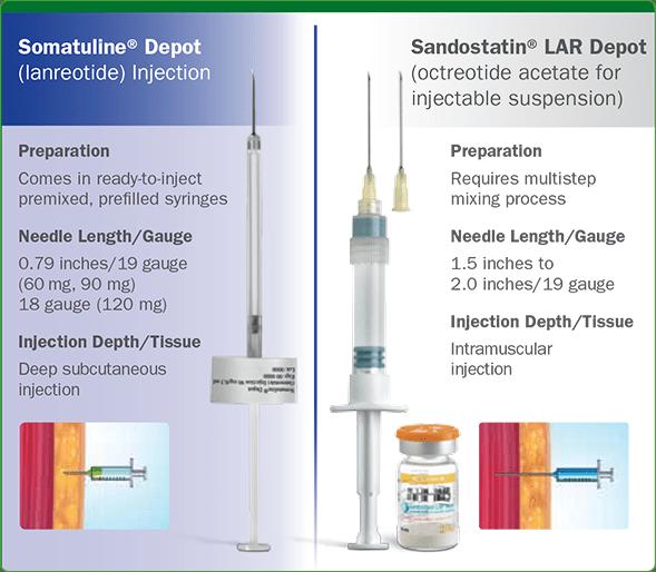 Lanreotide vs Octreotide