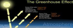 Green house effect (GHE)   Wele to Ronzu's Green World