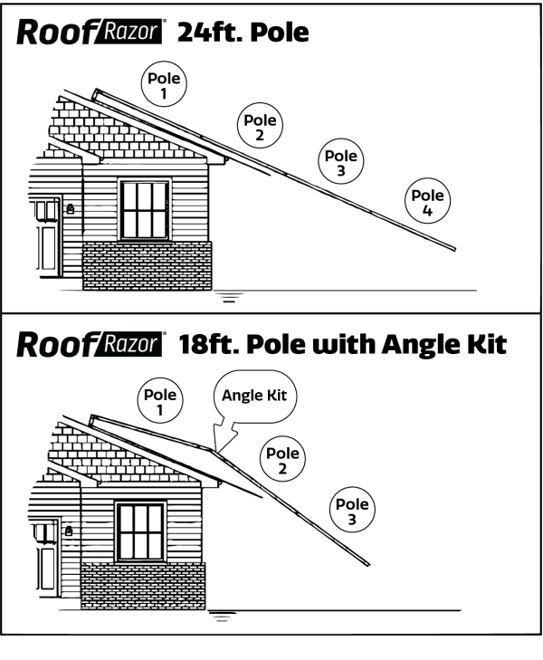 Schematic of a roof and Roof Razor angles