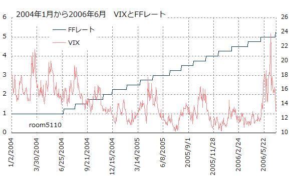 vix_ffrate_200401-200606
