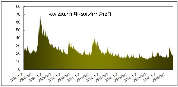 VXVsince2008