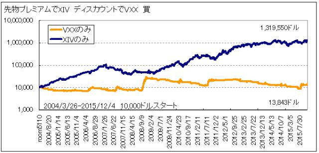 先物プレミアムディスカウントテスト0パーセントVXX_XIVに分ける20151204
