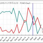 2015利上げカウントダウン期のVIXとSP500_1222