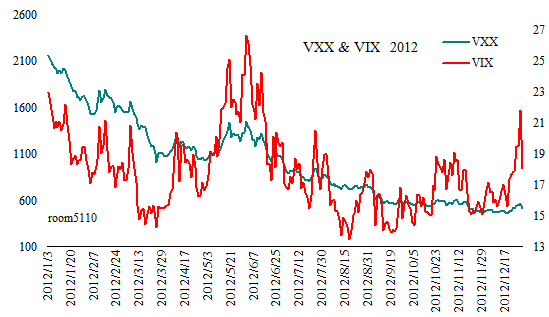 VXX_VIX_Since2012