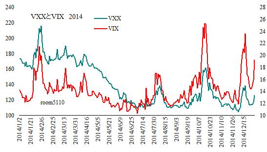 VXX_VIX_Since2014