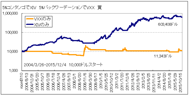 コンタンゴバックワーデーションテスト5パーセントVXX_XIVに分ける20151204
