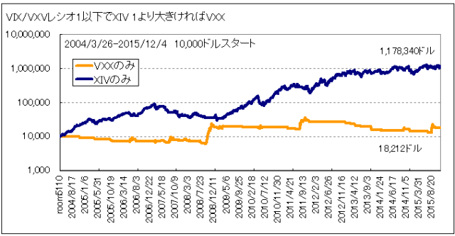 VIXVXVratioテスト1.0VXX_XIVに分ける20151204