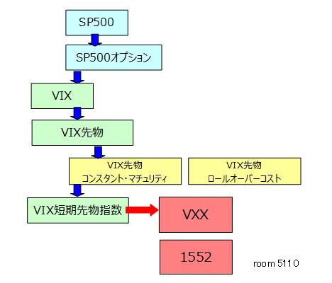 VXXへの道