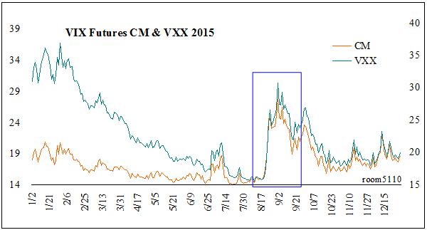VIX先物コンスタントマチュリティ価格とVXX2015年チャート