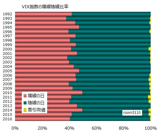 VIX指数陰線陽線比率1992以降