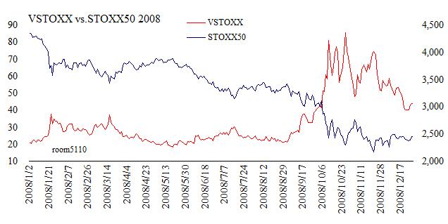 VSTOXX_STOXX50_chart2008