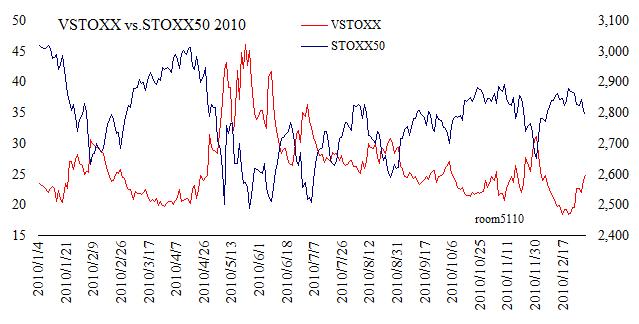 VSTOXX_STOXX50_chart2010