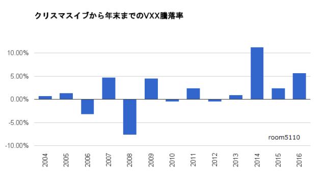 クリスマスイブから年末までのVXX騰落率グラフ2016