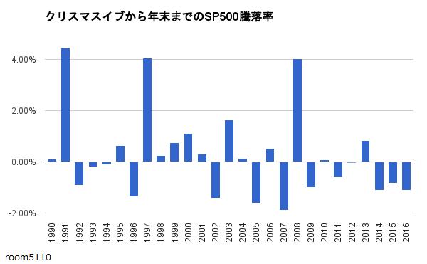 クリスマスイブから年末までのSP500騰落率グラフ2016