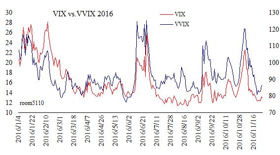 chart2016_11vix_vvix