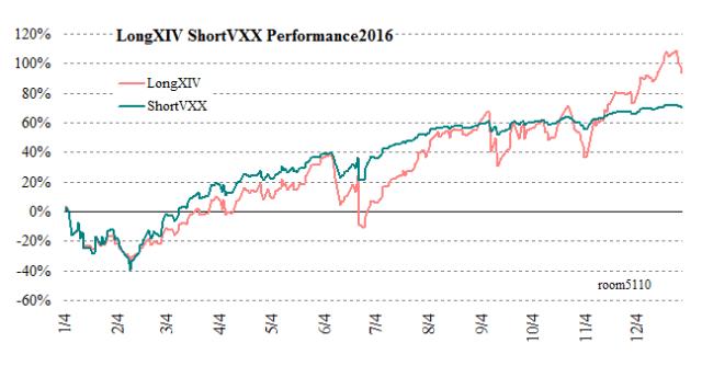 shortVXX_vs_longXIV2016chart