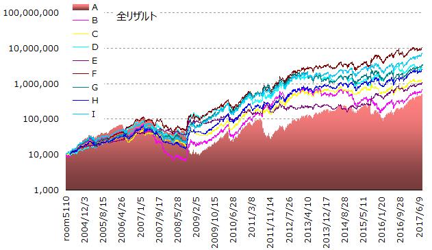 2017全ストラテジーテストグラフ