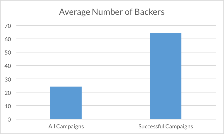 Average number of backers shows that most campaign receive an average of 25 backers, while successful campaigns receive an average of 65 backers.