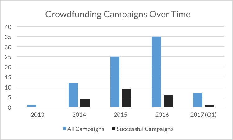 Crowdfunding Campaigns Over Time, shows a regular increase in campaign, but diminishing numbers of successful campaigns.