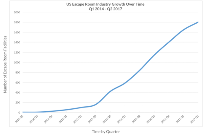 Industry growth chart shows the US market grow from a few games in Q1 2014 to a little more than 1800 in Q2 2017.