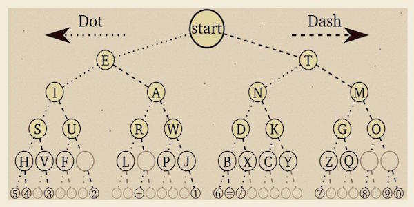 A morse code visualization that shows the layout of the alphabet in a branching tree structure.