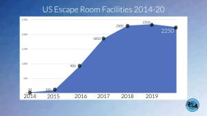 Graph of US Escape Room Facilities Over Time