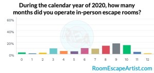 Survey results graph of months operating in-person games during 2020