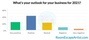 Survey results graph business outlook 2021
