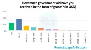 Survey results graph of aid receive as grants