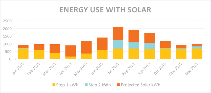 Energy Use with Solar Panels