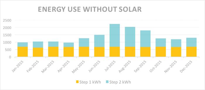 Energy Use without Solar Panels