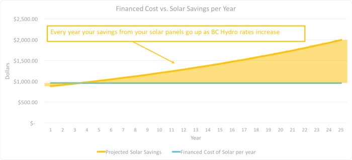 Solar Savings with text
