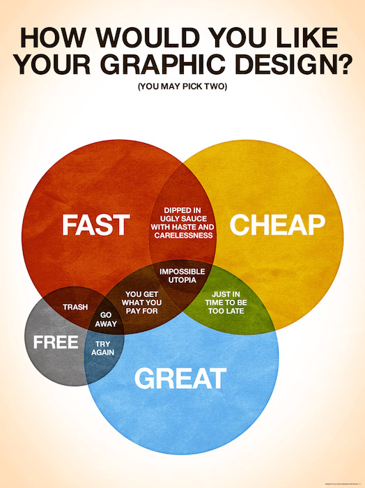 005.-how-would-you-like-your-graphic-design Professioneel logo ontwerp: in 7 stappen