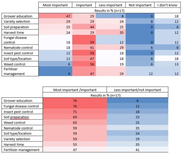 IIRB_Poll results tables_05APR16
