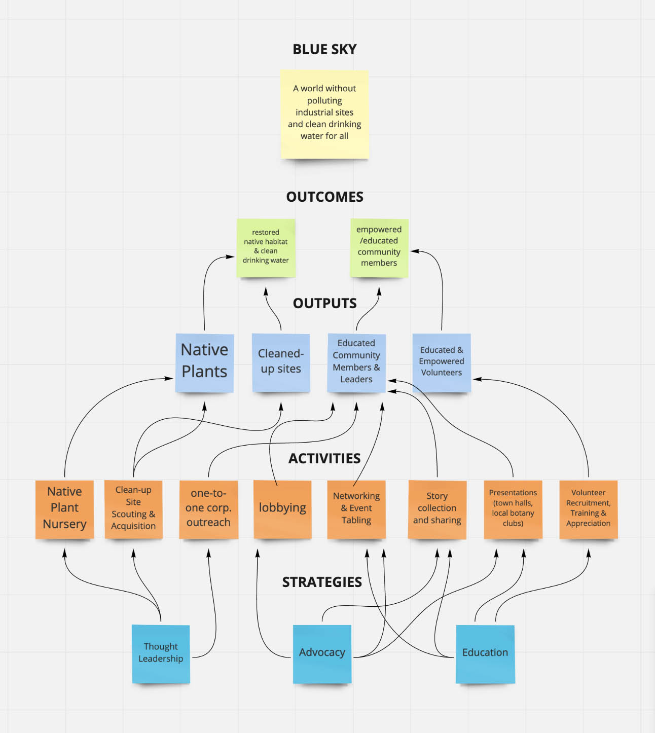Nonprofit Logic Models A Complete Guide Free Template