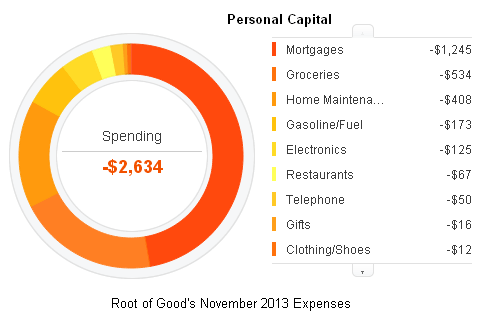 Personal Capital Expense Tracking