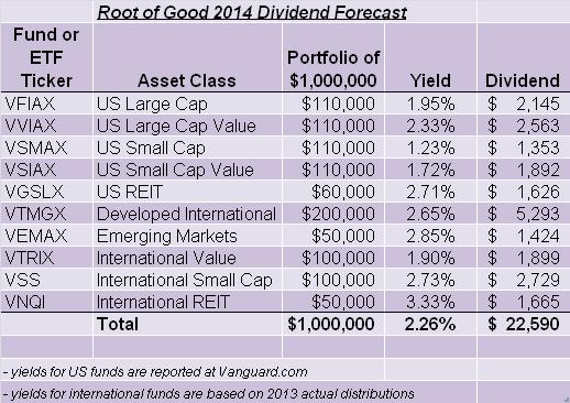 Dividend forecast 2014