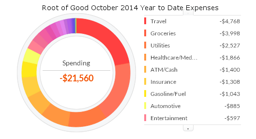 october-2014-ytd-expenses