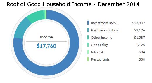 december-2014-income