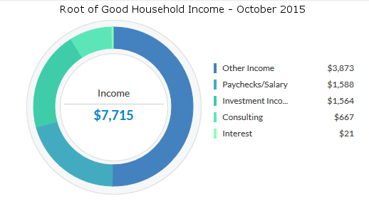 october-2015-income