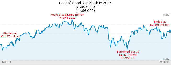 december-2015-net-worth