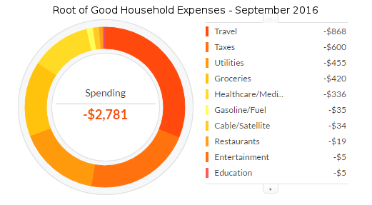 september-2016-expenses