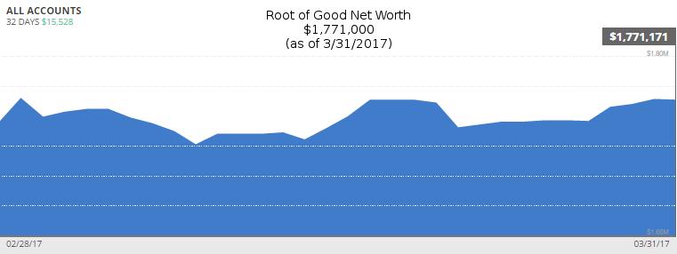 march-2017-net-worth