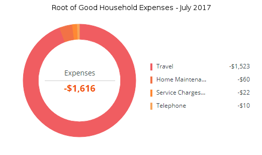 july-2017-expenses